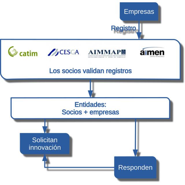 oi_diagrama